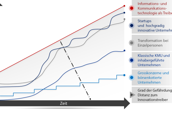 Carpathia Transformations Gefahrenkarte